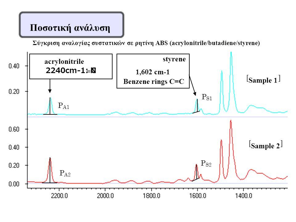 Ποσοτική ανάλυση styrene acrylonitrile 2240cm-1: C º N 1,602 cm-1 [ ]